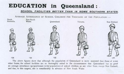 Education in Queensland, 1908