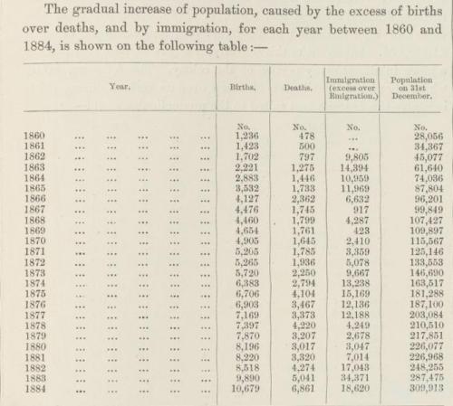 Population Table, Queensland 1860-84
