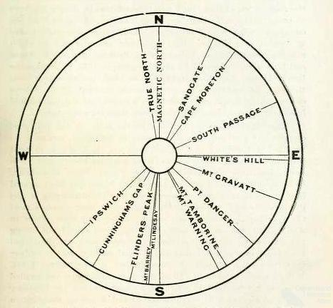 Mount Coot-tha dial, 1901