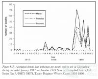 Aboriginal deaths influenza pandemic, 1918-19