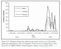 Aboriginal deaths influenza pandemic, 1918-19