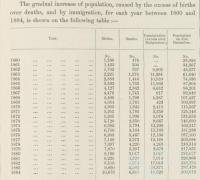 Population Table, Queensland 1860-84