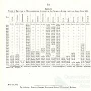 Rainfall in the Brisbane catchment 1870-95